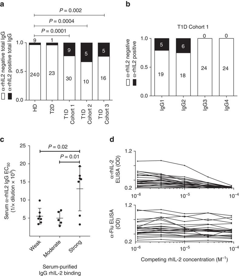 T1D patients present a humoural autoimmune response against IL-2. ( a ) Percentage of anti-rhIL-2 positive subjects among five different cohorts: serum samples were obtained from healthy donors (HD, n =249) and patients diagnosed with type 2 (T2D; n =24) or type 1 diabetes ( n =39 in cohort 1, n =15 in cohort 2 and n =21 in cohort 3). P -values were calculated using pairwise Fisher exact tests. ( b ) IgG subclass-specific anti-IL2 ELISA in T1D patients, absorbance OD measured at 450 after incubation of sera diluted 1:50. ( c ) T1D patient samples were divided into three groups based on EC 50 values for an IL-2 direct ELISA from total sera (weak, moderate and strong binders) and are plotted relative to the anti-IL-2 EC 50 value of IgG purified from the respective serum sample. Mean and s.d. overlay individual data points, and P -values were calculated using Welch's t -test. ( d ) (upper panel) rhIL-2 competition ELISA using IgG purified from the sera of T1D patients, with the control (lower panel) of an anti-influenza ELISA with competing soluble rhIL-2.