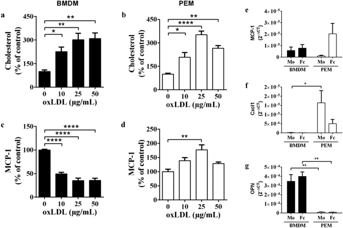 BMDMs and PEMs have a different inflammatory response to oxLDL stimulation. ( a–d ) Cholesterol or MCP-1 content (% of control (0 μg/mL oxLDL)) in BMDMs ( a,c ) and PEMs ( b,d ) after stimulation with 0–50 μg/mL oxLDL for 24 hours (each graph represents 3 separate experiments (n = 3–4 wells per experiment)). *p