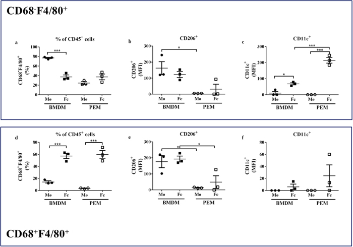 M1/M2 marker expression in BMDMs and PEMs. ( a–f ) Flow cytometry of BMDMs and PEMs after incubation with 0 μg/mL oxLDL (macrophage, Mø) or 25 μg/mL oxLDL (foam cells, Fc) for 24 hours (n = 3 mice for BMDMs and 3 pools of 4–5 mice for PEMs). For both single positive (CD68 − F4/80 + ) and double positive (CD68 + F4/80 + ) cells, the percentage of CD45 + cells ( a,d ), and MFI for CD206 ( b,e ) and CD11c ( c,f ) expression were detected. MFI: Mean Fluorescent Intensity. *p