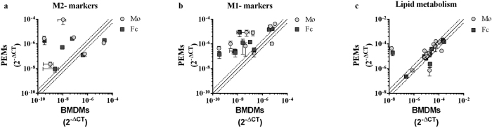No clear M1/M2 gene expression profile in BMDMs and PEMs. ( a–c ) mRNA levels (2 −ΔCT ) of M2 markers ( a ), M1 markers ( b ), or genes related to lipid metabolism ( c ) in PEMs depicted as a function of mRNA levels (2 −ΔCT ) in BMDMs (n = 3 mice for BMDMs and 3 pools of 4–5 mice for PEMs). Each grey circle represents expression of a given gene in macrophages (Mø, 0 μg/mL oxLDL 24 h), whereas each square represents expression of a given gene in foam cells (Fc, 25 μg/mL oxLDL 24 h) as measured by PCR array analyses. The full line indicate genes, with similar expression levels in both cell types, while data points placed above or below the dotted lines are more than 2 fold up- or down-regulated, respectively, in PEMs as compared to BMDMS. The specific genes of interest, their fold change, and statistics can be found in Table 1 .