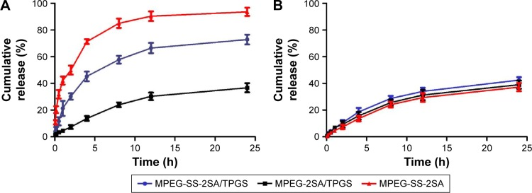 In vitro release behavior of PTX from MPEG-SS-2SA/TPGS, MPEG-2SA/TPGS, and MPEG-SS-2SA micelles in PBS solution with ( A ) or without ( B ) 10 mm DTT. Abbreviations: DTT, <t>dithiothreitol;</t> MPEG, poly (ethylene glycol) monomethyl ether; PBS, phosphate-buffered saline; PTX, paclitaxel; TEM, transmission electron microscopy; TPGS, d -α-tocopheryl polyethylene glycol succinate; SA, stearic acid; h, hours.