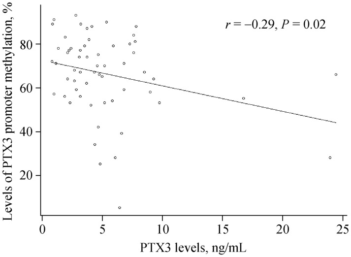 Association between PTX3 levels and levels of PTX3 promoter methylation. Levels of PTX3 promoter methylation are negatively correlated with plasma PTX3 levels ( r = −0.29, P = 0.02). PTX3: Pentraxin 3.
