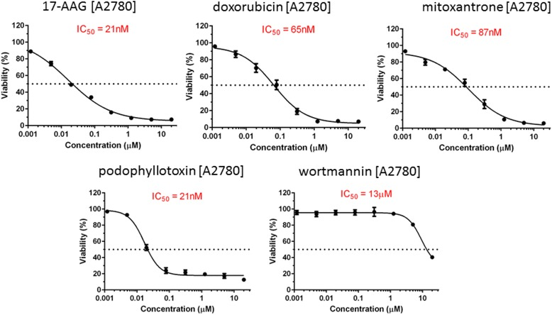 Drug dose response curves for five compounds for ovarian cancer cell line A2780: mitoxantrone, podophyllotoxin, wortmannin, doxorubicin, and 17-AAG