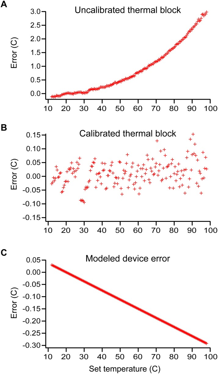 Temperature characterizations of the modified thermal block used in the <t>PTC-200</t> <t>thermocycler</t> (A–B) and a Comsol-model to determine the on-device error (C). The deviation in the actual and reported temperatures are provided for the uncalibrated thermal block (A) and for the block after calibration (B). The Comsol-modeled deviation (C) provides the difference between the actual block temperatures and the theoretical reaction temperatures of the well volumes in a SlipChip microfluidic device. Error values are the difference between the thermocycler-reported thermal block temperature and either the actual thermal block temperatures (measured by a type K thermocouple) or the modeled device temperature; a positive number indicates the thermal block temperature is higher than the device temperature.