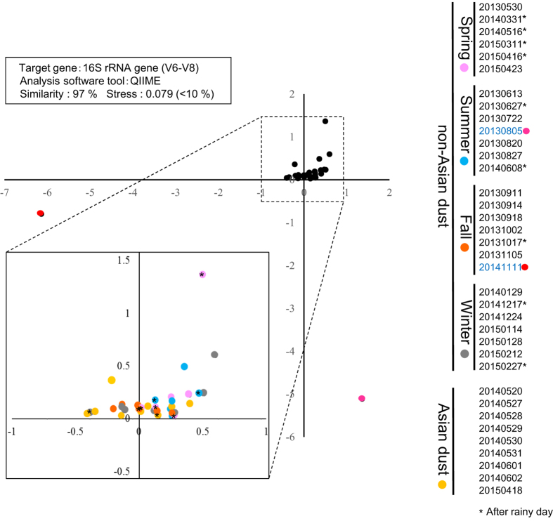 Multidimensional scaling (MDS) analysis of bacterial 16S rRNA genes obtained from aerosols in outdoor environments.