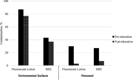 Contamination of environmental surfaces and healthcare personnel with fluorescent lotion and bacteriophage MS2 before and after an educational intervention