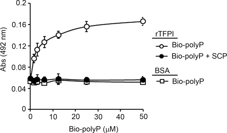 Characterization of the interaction between polyphosphate and TFPIα. ( A ) 96-well plates were coated with 5 μg/ml TFPIα (○,●) or BSA (◻) and increasing concentrations of biotinylated-polyphosphate (bio-polyP) (◻, ○,●) was added to selected wells. Selected experiments were done in the presence of 100 μM SCP (●). Binding was detected with <t>streptavidin-HRP.</t> Data are mean ± SE (n = 3).