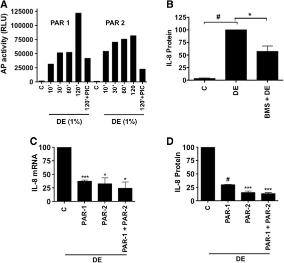 Activation of PAR-1 and -2, and the effects of PAR-1 antagonist and siRNA knockdown of PAR-1 and PAR-2 on the induction of IL-8 mRNA and IL-8 protein levels. a A549 cells were transduced with adenovirus expressing recombinant PAR-1 or PAR-2 containing alkaline phosphatase linked at the amino terminus, and treated with medium (C), dust extract (DE), or DE in the presence of protease inhibitor cocktail (PIC) and alkaline phosphatase activity in the medium was measured by chemiluminiscent assay. Data shown are means of duplicate measurements. Similar results were obtained in two other independent experiments. b A549 cells were first incubated with medium (C) or PAR-1 antagonist BMS200261 (50 μM) for 1 h and then treated with dust extract (DE) (0.25 %) for 3 h. IL-8 levels in the medium were measured by ELISA. Data shown are means ± SE ( n = 4). * P