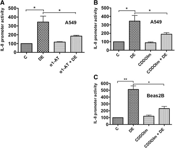 Effects of α1-antitrypsin and CDDOIm on the induction of IL-8 promoter activity. a A549 cells were transfected with an IL-8 promoter plasmid containing −144/+44 bp of human IL-8 promoter sequence linked to luciferase reporter gene. Transfected cells were treated with medium (C), 0.25 % dust extract (DE), 10 μg/ml α1-antitrypsin alone (α1-AT), or 0.25 % dust extract in the presence of 10 μg/ml α1-antitrypsin for 6 h. Luciferase activities in cell lysates were measured and normalized to total cell protein. Luciferase activity in untreated cells (C) was arbitrarily set as 100. Data shown are means ± SE ( n = 4). * P