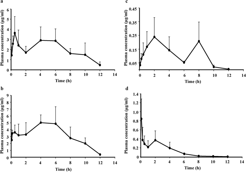 Mean plasma concentration-time curve of quercetin-3- O - β -glucuronide (Q3G) after oral administration of 100 mg/kg ( a ) quercetiin (QUE) ( b ) or QUE respectively in rats. (n = 5, mean ± SD). Mean plasma concentration-time profile of Q3G after oral administration of 100 mg/kg Q3G ( c ) or 100 mg/kg QUE ( d ) respectively in rats. (n = 5, mean ± SD).