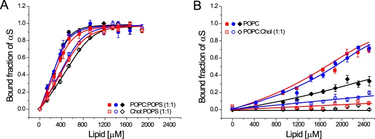 Membrane binding characteristics of WT-αS, NTAc-αS, and Endo-αS to SUVs containing cholesterol. A, binding curves comparing the affinity of αS to 1:1 Chol:POPS SUVs ( open symbols ) and 1:1 POPC:POPS SUVs ( closed symbols ). B, binding curves of αS to 1:1 POPC:Chol SUVs ( open symbols ) and POPC SUVs ( closed symbols ). The binding curves for SUVs ( open symbols ) shown in panel B could not be fitted using the solution to a simple quadratic equation ( 26 ) and the depicted lines are only a guide to the eye. All measurements were performed at room temperature in the presence of 10 m m Tris, 100 m m KCl buffered at pH 7.4. The error bars in all binding curves represent standard deviations from 3 independent measurements.