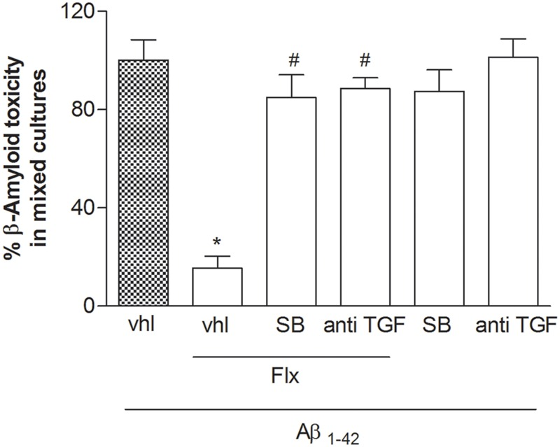The neuroprotective effects of fluoxetine against Aβ 1-42 -induced toxicity are mediated by TGF-β1. Mixed cortical cultures were challenged with Aβ 1-42 oligomers (1 μM) for 48 h in the absence or presence of fluoxetine (1 μM) applied alone or combined with the selective inhibitor of Smad-dependent TGF-β1 signaling, SB431542 (SB; 10 μM) or with a neutralizing antibody specific for TGF-β1 (anti-TGF-β1) applied at a concentration of 2 μg/ml. Aβ toxicity in mixed neuronal cultures was assessed by cell counting after trypan blue staining. Cell counts was performed in three random microscopic fields/well. Values are expressed as percentage of Aβ 1-42 toxicity and are means ± SEM of nine determinations ∗ p