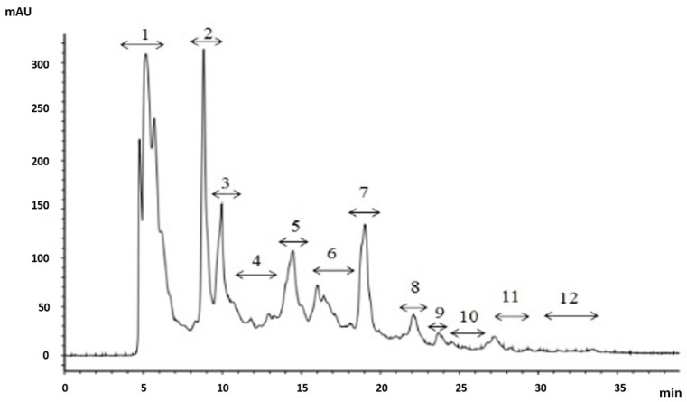 Chromatography of A 1a separated by a Shim-pack <t>GIS</t> <t>C18.</t> Liner gradient was 5%–30% acetonitrile containing 0.1% TFA from 0 to 30 min.