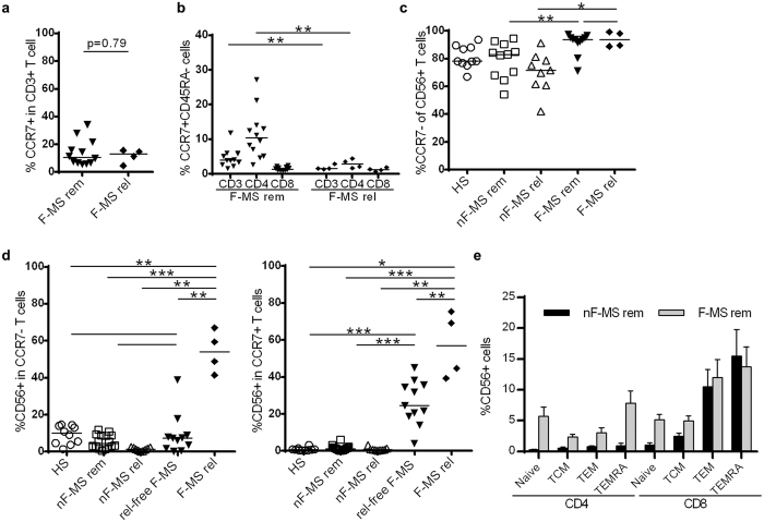 Association of CD56 and CCR7 expression on T cells in healthy subjects (HS) and multiple sclerosis (MS) patients. ( a ) The frequency of CCR7 + T cells within CD3 + T cells in F-MS patients both in remission and at relapse. ( b ) The frequency of central memory T cells (CCR7 + CD45RA − T cells) within CD3 + , CD4 + or CD8 + T cells in F-MS patients both in remission and at relapse. ( c ) The frequency of CCR7 − T cells within CD56 + T cells in HS and each patient group. ( d ) The frequency of CD56 + cells within CCR7 − and CCR7 + T cells. ( e ) The frequency of CD56 + cells within naïve (CCR7 + CD45RA + ), central memory (CCR7 + CD45RA − ) (TCM), effector memory (CCR7 − CD45RA − ) (TEM) and CD45RA + TEM (TEMRA) subsets in CD4 + and CD8 + T cells. nF-MS: multiple sclerosis patients without fingolimod therapy, F-MS: multiple sclerosis patients with fingolimod therapy, rem: remission, rel: relapse, rel-free: relapse-free. Bars represent median values. p-values: *p