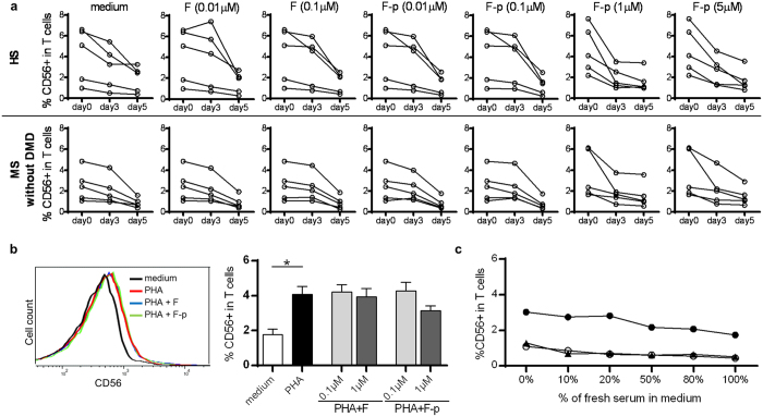 Effect of <t>fingolimod,</t> fingolimod-phosphate and the serums of patients under fingolimod therapy on CD56 expression in vitro . ( a ) Kinetic change of CD56 + T cells co-cultured with fingolimod (F) or fingolimod-phosphate (F-p) for 5 days in healthy subjects (HS) and multiple sclerosis patients without disease-modifying drug (MS without DMD). ( b ) CD56 expression on T cells stimulated by PHA in the presence or absence of fingolimod or fingolimod phosphate at a concentration of 0.1 and 1 μM. Representative graphs of CD56 expression on T cells cultured in the presence of PHA, PHA with 0.1 μM fingolimod and PHA with 0.1 μM fingolimod-phosphate (left panel) ( c ) CD56 expression on T cells of MS without DMD co-cultured with serum of the same patient after fingolimod therapy. Each column represents mean ± SEM. p-values: *p