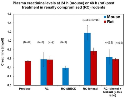 Serum creatinine levels at 24 h (mouse) or 48 h (rat) post treatment with iohexol or iohexol‐SBECD (sulfobutyl‐either β cyclodextrin) in renally compromised (RC) rodents at mole ratio 1:0.025.