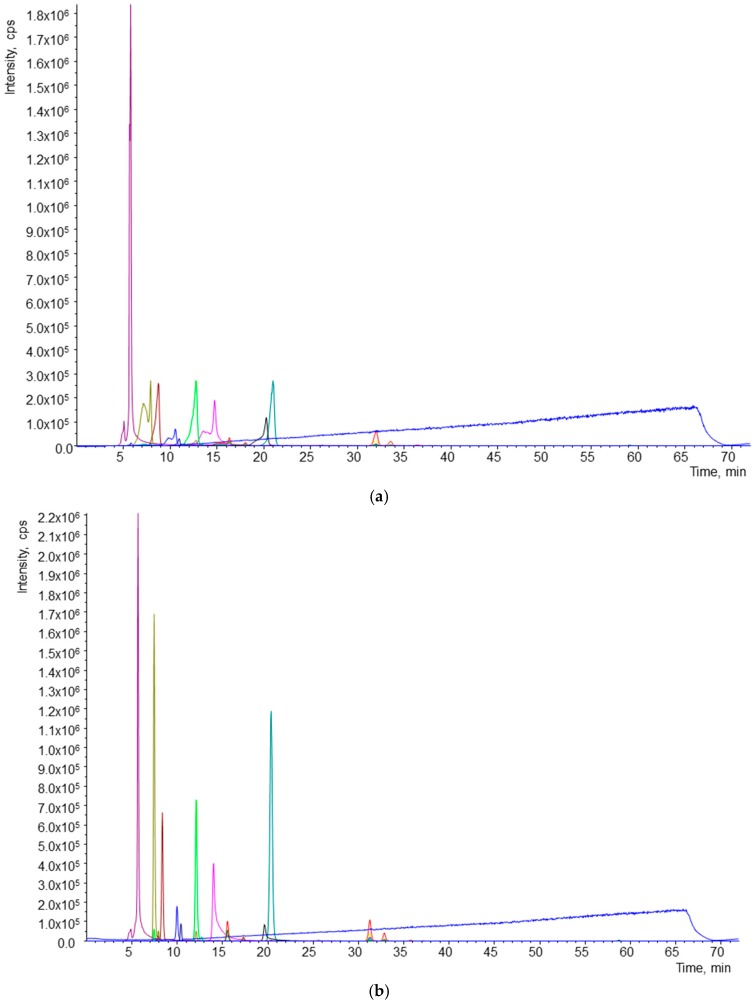 Effect of solvent used for reconstitution of samples. ( a ) Chromatogram of sample reconstituted in methyl tert -butyl ether (MTBE); ( b ) chromatogram of sample reconstituted in MeOH.