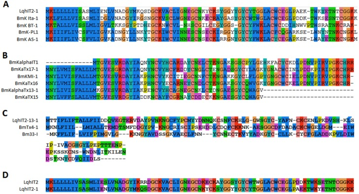 Alignment of sodium channel toxins from M. martensii . All sodium channel toxins were aligned by similarity. Sequences of sodium channel toxins belong to family 1 ( A ) and family 2 ( B ); ( C ) Three other sodium channel toxins identified from scorpion venom with low similarity were found; ( D ) Sequence alignment of LqhIT2-1 and LqhIT2.