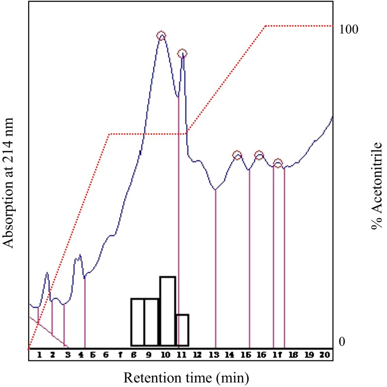 Purification of lipopeptides by reversed-phase HPLC on a Thermo Hypersil-Keystone ODS column. A segmented gradient was used and product eluted at 75 % of acetonitrile. Flow rate was maintained at 1 mL/min