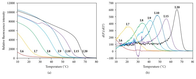 Fluorescence melting curves (a) and differential curves (b) of 6–20 bp DNA duplexes. Each DNA duplex (1 μ M) was measured in a 10 μ L solution containing 1x EvaGreen, 10 mM phosphate (pH 7.4), and 100 mM NaCl.