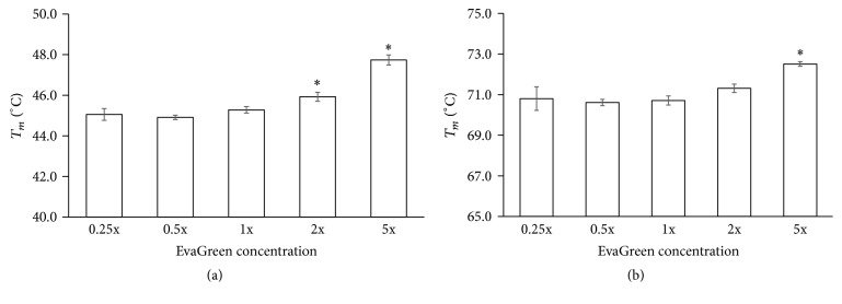 Effect of EvaGreen concentration on T m of DNA duplex by HRM. DNA duplexes GC3/15 (a) or GC12/15 (b) of 1 μ M were measured in the solution with 0.25x, 0.5x, 1x, 2x, or 5x EvaGreen, 10 mM phosphate (pH 7.4), and 100 mM NaCl. Comparisons were done using one-way ANOVA analysis; ∗ P
