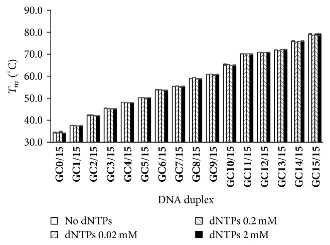 Effect of dNTPs on T m measurement of DNA duplexes by HRM. The buffer contains 1x EvaGreen, 10 mM phosphate buffer (pH 7.4), and 100 mM NaCl. In this assay, 0, 0.02, 0.2, or 2 mM dNTPs were used.