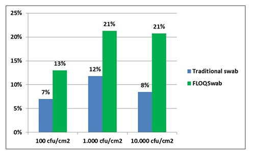 Experiment 2: Escherichia coli counts observed on polypropylene surface. Values are expressed as percentage of means of replicates, compared to expected concentration.