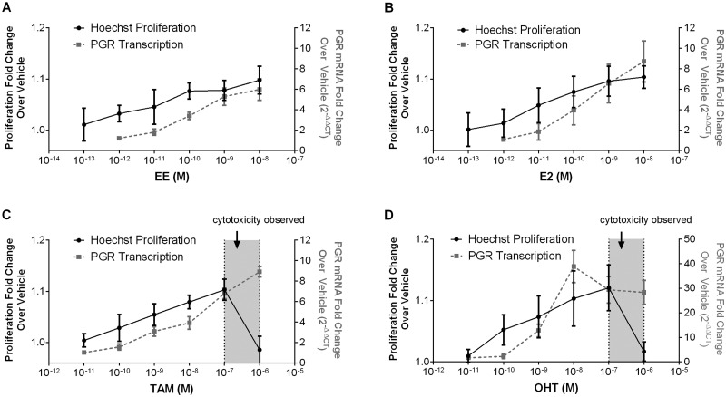Estrogenic activity of pharmaceutical estrogen modulators in the Ishikawa proliferation assay. A-D. Ishikawa cells were treated with EE (A), E2 (B), Tamoxifen (C, TAM) or <t>4-Hydroxytamoxifen</t> (D, OHT) at increasing doses. After 3 days, the Hoechst assay to determine changes in proliferation and RT-PCR for upregulation of PGR were performed. Fold change over control cells was calculated ( n = 3). For TAM and OHT, cytotoxicity was determined by propidium iodide labeling and is shown as shaded regions along the x axis.