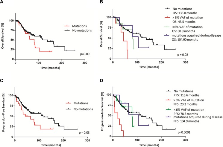 Kaplan–Meier curves of overall survival (OS) and progression-free survival (PFS) according to TP53 mutational status and mutational burden ( A , C ) Comparison of OS and PFS between patients with TP53 mutations and those with wild-type TP53. ( B , D ) Comparison of OS and PFS between patients stratified by the mutational burden and the time of mutation appearance into four groups (the first group: patients with wild-type TP53 ; the second group: patients with > 6% VAF of TP53 mutations at the time of diagnosis; the third group: patients with