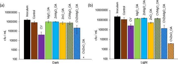 Viable counts of E. coli ATCC 25922 after incubation at 20 °C on modified polyurethane squares for (a) 4 h in the dark and (b) 2 h with exposure to white-light illumination with an average light intensity of 6600 ± 900 lx at a distance of 25 cm from the samples. *Bacterial counts were reduced to below the detection limit of 100 cfu/mL. OA indicates NPs synthesized with OA capping. Error bars are based on the standard deviation of three experimental replicates.