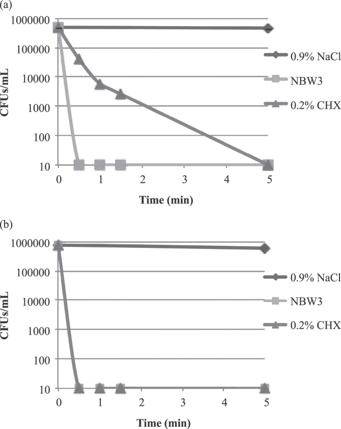 Time-kill curves for P. <t>gingivalis</t> JCM12257 (a) and A. actinomycetemcomitans JCM8577 (b) following exposure to 0.9% NaCl (control), 0.2% CHX, and NBW3. The number of CFUs/mL of P. gingivalis exposed to 0.2% CHX did not drop to below the lower limit of detection (