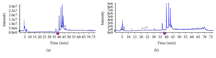 Total ion chromatorgraphies of CS aqueous extract by <t>HPLC-ESI-MS/MS</t> analysis. (a) Positive ion mode. (b) Negative ion mode.