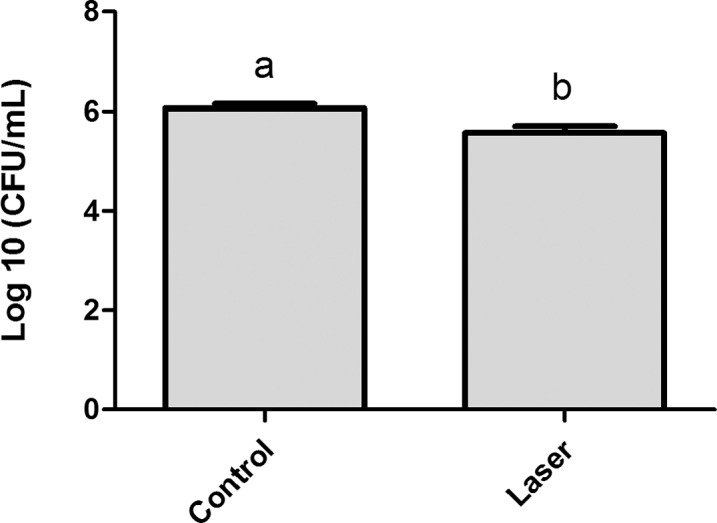 Streptococcus mutans adherence test performed in day 1 of biofilm (expressed in log CFU/mL). Values marked by the distinct letters are significantly different from each other. T-test (p