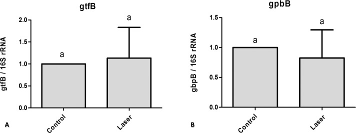 Real time quantitative information about gene expression in S. mutans biofilm after treatments with/without laser irradiation on enamel surface. (A) gtfB (B) gbpB. Values marked by the same letters are not significantly different from each other (p > 0.05). T-test (p > 0.05).