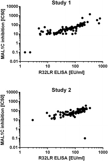 Correlation between R32LR ELISA and MAL1C-competition ELISA. Sera from participants in study 1 ( panel A ) and study 2 ( panel B ) taken after the second and third vaccine doses (immediately prior to mosquito bite challenge) were analysed with the standard R32LR ELISA and the MAL1C-competition ELISA. Results obtained with both assays are plotted and correlation is calculated with Pearson's correlation