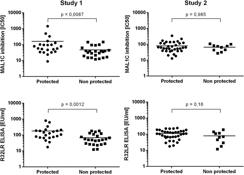 Correlation between protection from infection and antibody content, measured with R32LR and MAL1C-competition ELISA. Antibody concentrations in the sera obtained immediately before challenge with infected mosquito's from participants at the study 1 (n = 46) and study 2 (n = 46) studies were measured with the R32LR ELISA and MAL1C-competition ELISA. Antibody levels in protected and non-protected vaccine recipients were compared and no significant differences were observed irrespective of the assay used