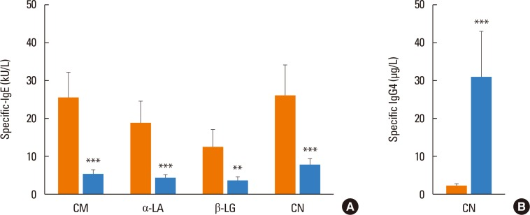 Antibody response in CM-allergic patients. Serum-specific (A) IgE (kU/L) and (B) IgG4 (µg/L) to CM, α-La, β-Lg, and CN before (Orange blocks) and after (Blue blocks) the OIT protocol in the CM-allergic patients who tolerated at least 200 mL of cow's milk (n=14). Bars represent mean±SEM. *** P