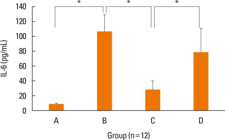 Concentrations of IL-6 in nasal lavage fluid of each group by ELISA. The levels of IL-6 were significantly decreased in treatment group C than positive control group B. Data are expressed as mean±standard error mean (SEM). * P