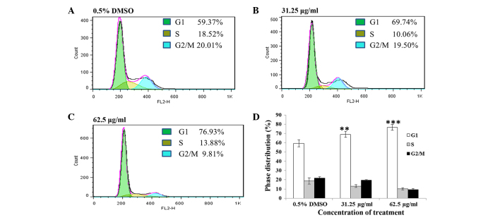Cell cycle analysis of A549 cells cultured with (A) 0.5% DMSO (control), and (B) 31.25 µg/ml and (C) 62.5 µg/ml of petroleum ether extract of Chenopodium album L. for 24 h using flow cytometry after the cells were stained by <t>propidium</t> iodide. (D) Histograms present the percentage of each cell populations at the different cell cycle stage following treatment. Data presented as the mean ± standard deviation of at least three experiments. **P