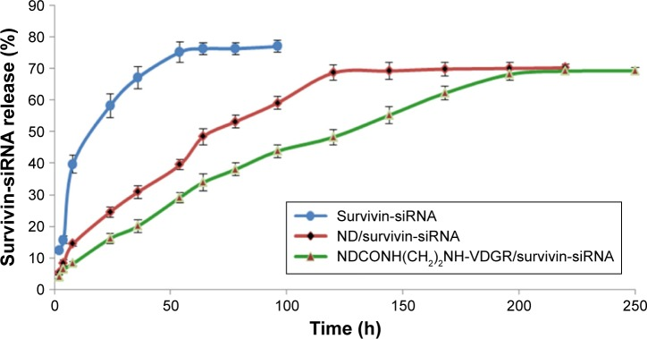 The cumulative releasing percentage of survivin-siRNA from NDCONH(CH 2 ) 2 NH-VDGR/survivin-siRNA, ND/survivin-siRNA, and naked survivin-siRNA in TE buffer (n=3). Abbreviations: siRNA, small interfering RNA; ND, nanodiamond; TE, Tris–ethylene diamine tetraacetic acid.