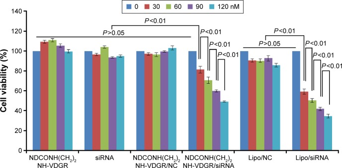 Viability of MCF-7 cells after treatment with different concentrations of NDCONH(CH 2 ) 2 NH-VDGR, survivin-siRNA, NDCONH(CH 2 ) 2 NH-VDGR/NC, NDCONH(CH 2 ) 2 NH-VDGR/survivin-siRNA, Lipo/NC, and Lipo/survivin-siRNA for 48 h. Data are presented as the average ± SD (n=3). Abbreviations: siRNA, small interfering RNA; NC, normal control; SD, standard deviation.
