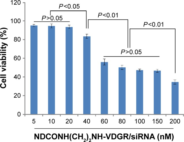 Antiproliferation effect of NDCONH(CH 2 ) 2 NH-VDGR/survivin-siRNA against MCF-7 cells at different concentrations. Data are presented as the average ± SD (n=3). Abbreviations: siRNA, small interfering RNA; SD, standard deviation.