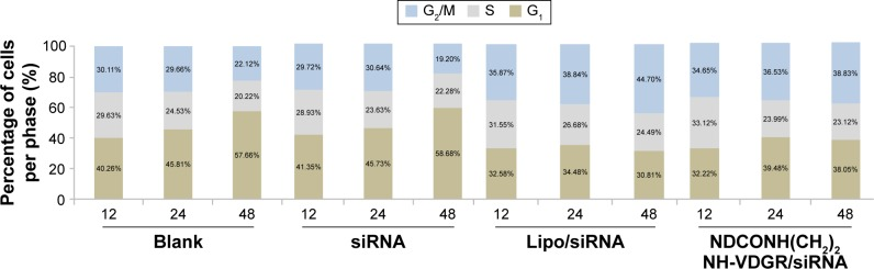 The cell percentage of blank, naked survivin-siRNA, NDCONH(CH 2 ) 2 NH-VDGR/survivin-siRNA, and Lipo/survivin-siRNA group in each period of cell cycle (n=3). Abbreviation: siRNA, small interfering RNA.