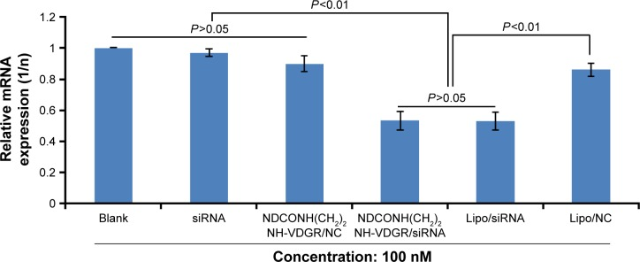 Survivin-mRNA expression of MCF-7 cells treated with NDCONH(CH 2 ) 2 NH-VDGR/survivin-siRNA. Data are presented as the average ± SD (n=3). Abbreviations: siRNA, small interfering RNA; SD, standard deviation; NC, normal control.