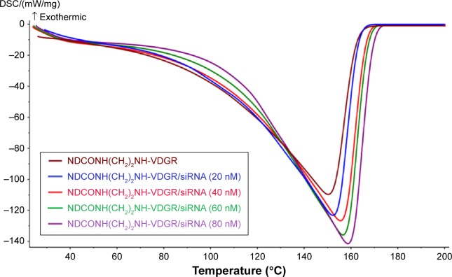 The DSC curves of NDCONH(CH 2 ) 2 NH-VDGR and different concentrations of NDCONH(CH 2 ) 2 NH-VDGR/survivin-siRNA. Abbreviations: DSC, differential scanning calorimetry; siRNA, small interfering RNA.