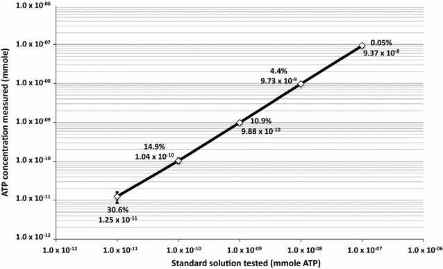 Instrument detection sensitivity of the ATP assay shown as a calibration (or standard) curve. Serially diluted ATP standard solutions were used and 15 measurements in replicates of four for each ATP concentration (n = 60) were carried out. A regression analysis using MS Excel showed r 2 value as 0.99999. The coefficient of variance is shown in percentage. The ATP derived value (mmole ATP) from the standard curve based on RLU for each serially diluted ATP standard solutions are depicted. The ATP chemicals purchased from Sigma was serially diluted and frozen at −80 °C in multiple replicates. Whenever ATP assay was carried out one tube each of the dynamic range (1 × 10 −11 to 1 × 10 −6 mol) of detection limit of the instrument was thawed and used to generate calibration (standard) curve. For each samples of opportunity, fresh set of ATP standard solutions were used and the previously thawed solutions were discarded