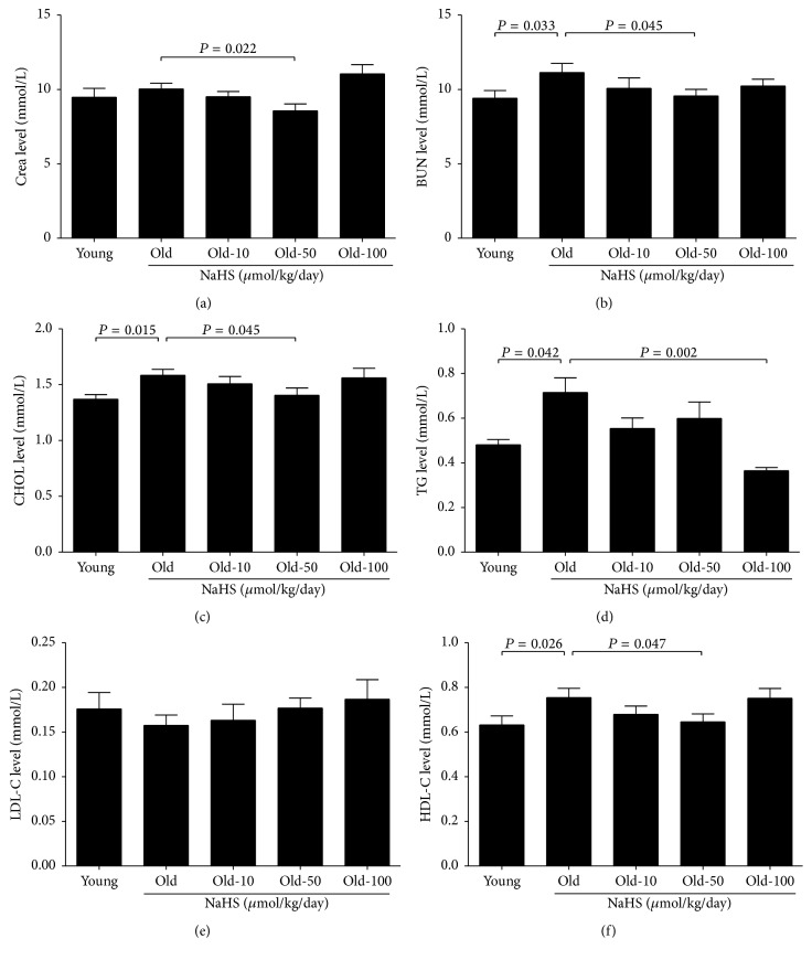 Blood biochemical results for young and old mice. (a) Crea: creatinine. (b) <t>BUN:</t> blood urea nitrogen. (c) CHOL: total cholesterol. (d) TG: triglycerides. (e) <t>LDL-C:</t> low-density lipoprotein. (f) HDL-C: high-density lipoprotein. Values are mean ± SE. P