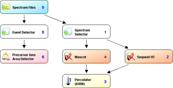 Workflow followed for protein identification using proteome discoverer. Raw files generated by the Orbitrap Velos Pro mass spectrometer were searched against the Human protein sequences from UniProt using two different search algorithms. The PSMs from each search result was subsequently validated by the Percolator algorithm.