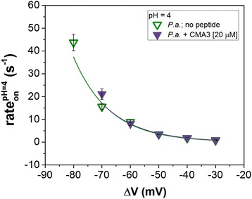 <t>CMA3</t> peptide influence on the voltage dependence of P.a. capture by the α-HL nanopore at acidic pH. Data points represent rate on values versus Δ V measured in the absence ( open triangles ) and presence of 20 μM CMA3 peptide ( full triangles ), at pH = 4