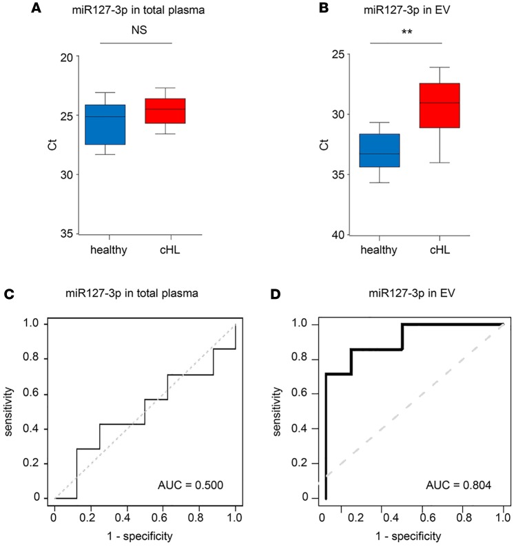 miR127-3p EV outperforms total plasma in distinguishing cHL patients from controls. ( A ) RT-PCR analysis of miR127-3p in total plasma of healthy controls ( n = 7) and cHL patients ( n = 8) after RNA isolation using TRIzol-LS. ( B ) RT-PCR analysis of miR127-3p in extracellular vesicle (EV) fractions of the same healthy individuals and cHL patients as in A after size-exclusion chromatography (SEC) and total RNA isolation. For each individual, the mean Ct value of SEC fractions 9 and 10 is used. ( A and B ) Boxes show the 25%–75% percentile; whiskers show the minimum-maximum; and lines represent the median. ** P